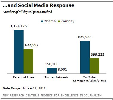 Top 10 Social Media Research Studies for Public Relations